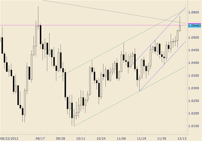 FOREX_Technical_Analysis_AUDUSD_Spikes_above_Trendline_but_Closes_Beneath_body_audusd.png, FOREX Technical Analysis: AUD/USD Spikes above Trendline but Closes Beneath