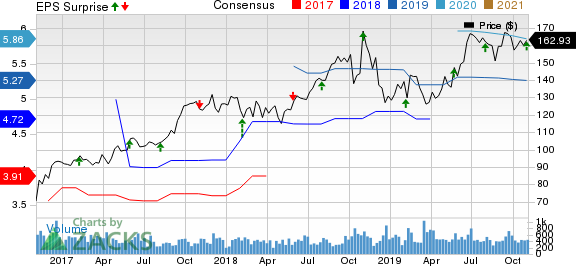 RBC Bearings Incorporated Price, Consensus and EPS Surprise