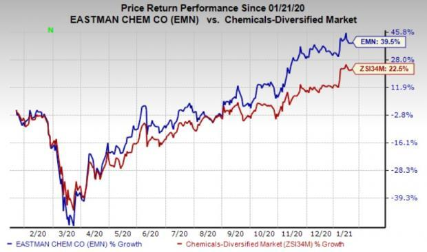 What S In Store For Eastman Chemical Emn In Q4 Earnings