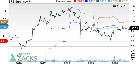 LogMein, Inc. Price, Consensus and EPS Surprise