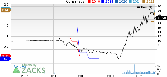 LAZYDAYS HOLDINGS, INC. Price and Consensus