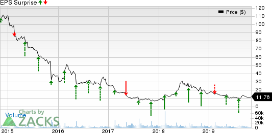 Fossil Group, Inc. Price and EPS Surprise