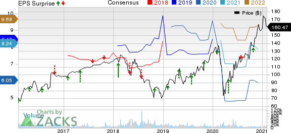 NXP Semiconductors N.V. Price, Consensus and EPS Surprise