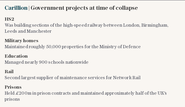 Carillion | Government projects at time of collapse