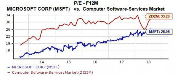 Microsoft Pulls An Apple: Time to Buy MSFT Stock?