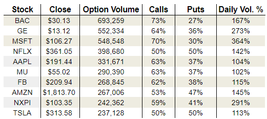 Monday's Vital Options Data: General Electric Company, Apple and Tesla