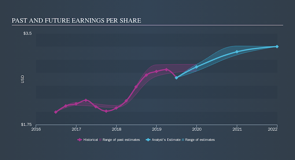 NasdaqGS:FIBK Past and Future Earnings, October 22nd 2019