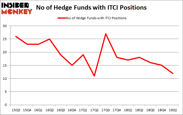 No of Hedge Funds with ITCI Positions