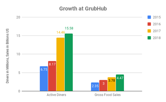 Growth of diners and food sales at Grub Hub