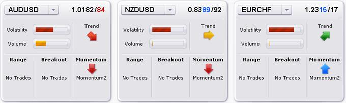forex_trading_setups_on_australian_dollar_euro_british_pound_body_Picture_1.png, Trade Update: Selling into Euro and GBP Strength, Aussie Weakness