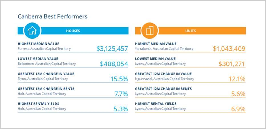 Here are the best performers in ACT. Source: CoreLogic