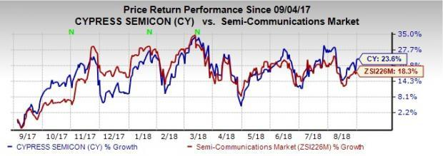 Cypress (CY) continues to perform well on the back of strength in its robust portfolio, auto and industrial markets, and high-performing wireless solutions business.