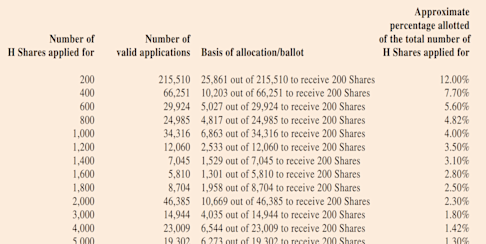 A tabular representation of the allotments of Nongfu Spring's shares. Source: Company filing to HKEX