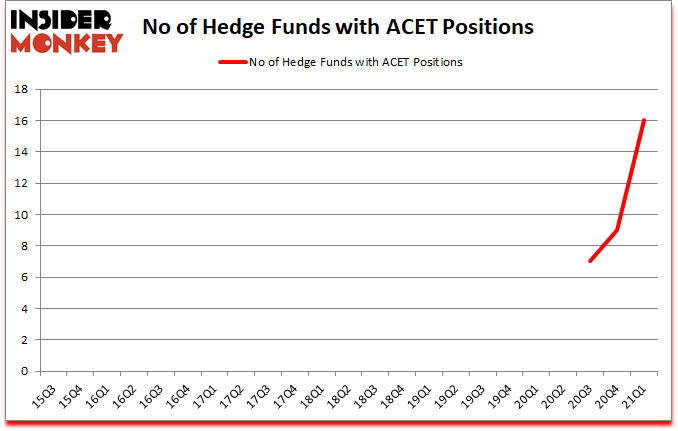 Is ACET A Good Stock To Buy?