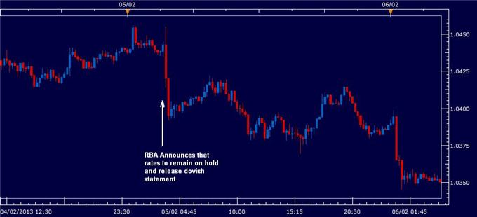 Preview_Australian_Dollar_Declines_Before_RBA_Decision_body_rbafeb52013.png, Preview: Australian Dollar Declines Before RBA Decision