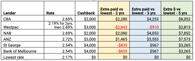 VARIABLE RATES – Cashback deals V refinancing to the lowest rate lender. Source: RateCity