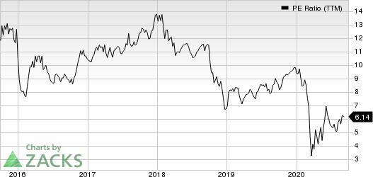 Air Lease Corporation PE Ratio (TTM)