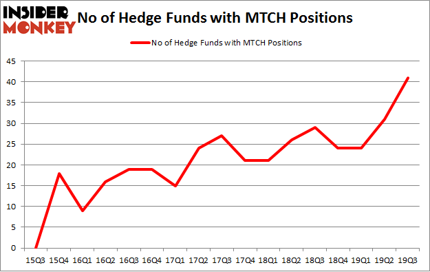 No of Hedge Funds with MTCH Positions