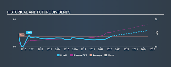 ENXTPA:RI Historical Dividend Yield, March 12th 2020