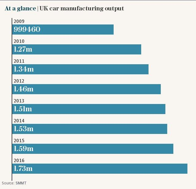 At a glance | UK car manufacturing output