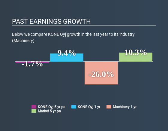 HLSE:KNEBV Past Earnings Growth May 22nd 2020