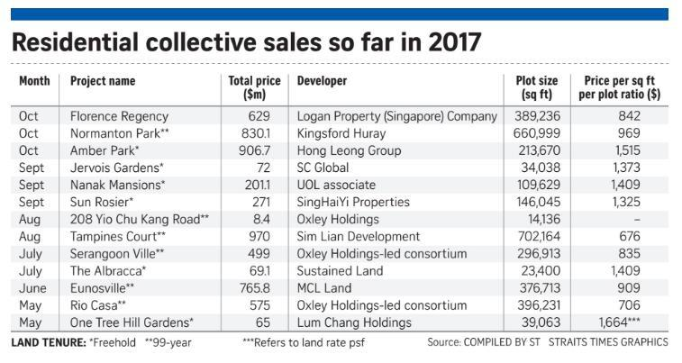Residential Collective Sales