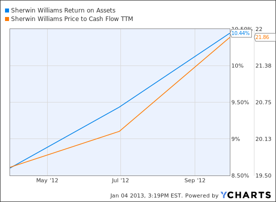 SHW Return on Assets Chart