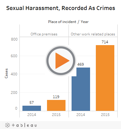 Sexual Harassment, Recorded As Crimes