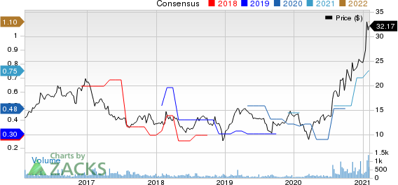 Clearfield, Inc. Price and Consensus