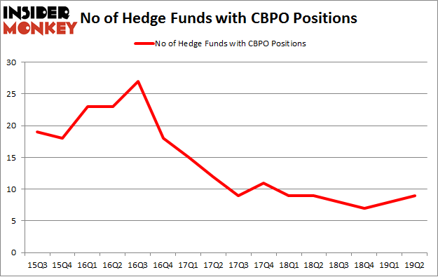 No of Hedge Funds with CBPO Positions