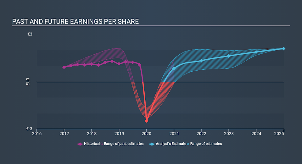 BME:REP Past and Future Earnings March 29th 2020
