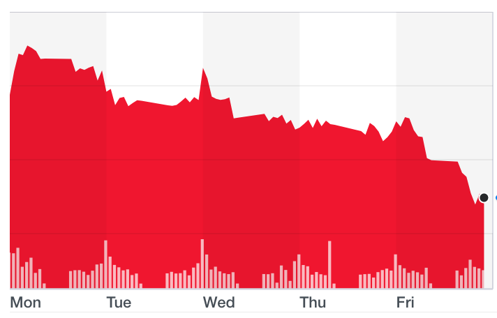 The SSE slid on Friday after data showed slowing Chinese growth. Photo: Yahoo Finance UK