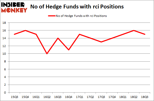 No of Hedge Funds with RCI Positions