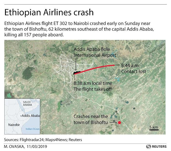 Ethiopian Airlines flight ET 302 to Nairobi crashed early on Sunday near the town of Bishoftu, 62 kilometers southeast of the capital Addis Ababa, killing all 157 people aboard. (Graphic: Reuters)