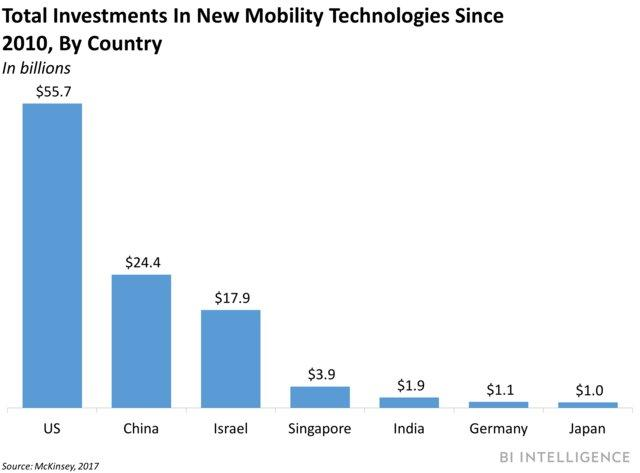 New Mobility Investments