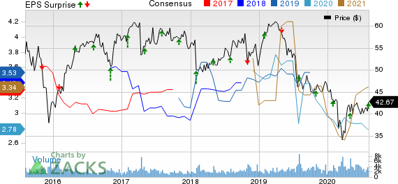National Fuel Gas Company Price, Consensus and EPS Surprise