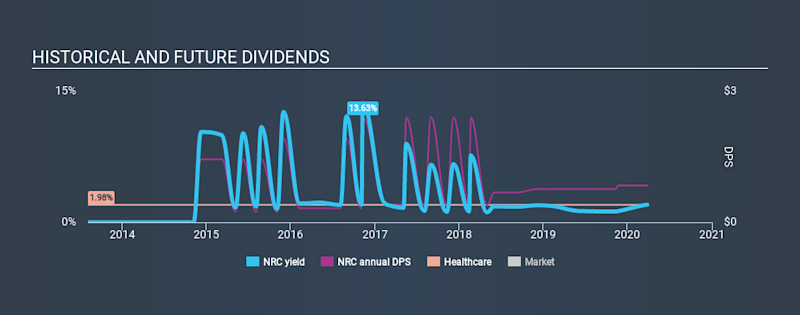 NasdaqGS:NRC Historical Dividend Yield March 26th 2020