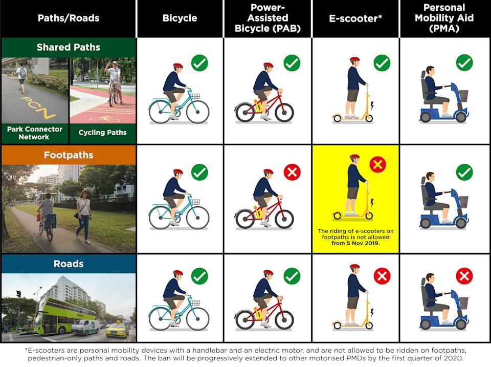 E-scooters will be banned from footpaths from tomorrow. (Photo: LTA)