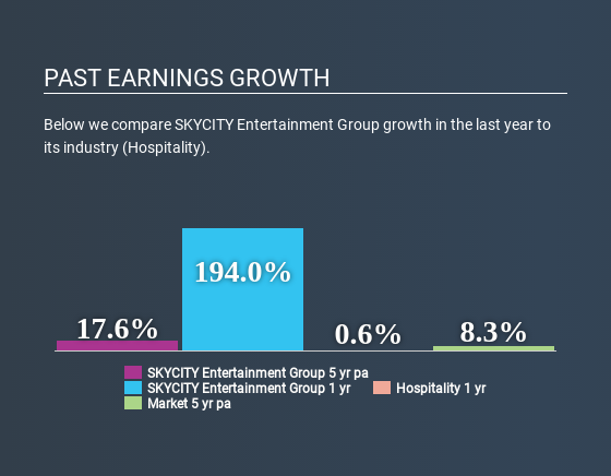 NZSE:SKC Past Earnings Growth June 23rd 2020
