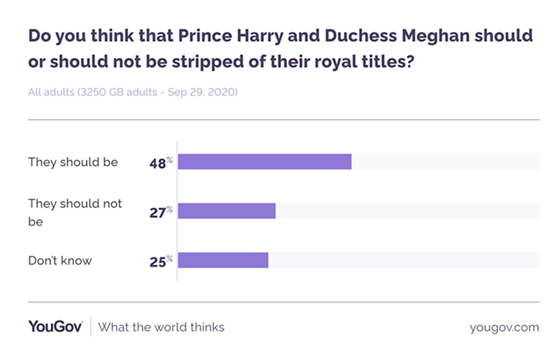 The poll found nearly half of people thought their titles should be taken away. (YouGov)