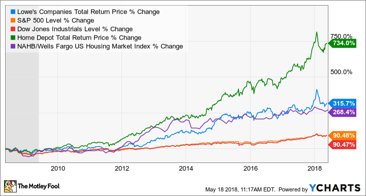 Could Lowe's Companies, Inc  Be a Millionaire-Maker Stock?