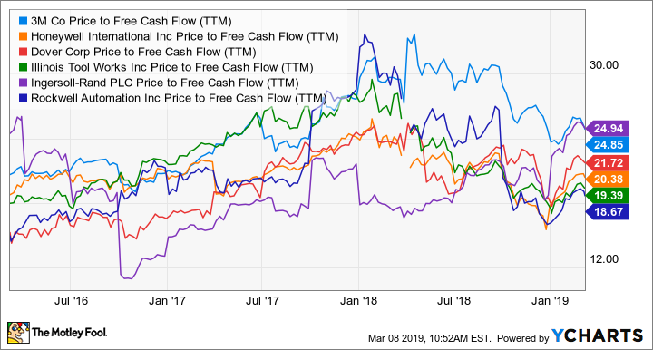 MMM Price to Free Cash Flow (TTM) Chart