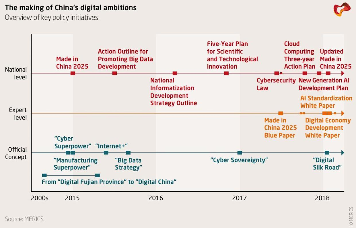 """In this graphic, China's """"Digital Silk Road"""" is just the latest policy framework in its series of key policy initiatives aimed at boosting economic growth. (Source: MERICS)."""