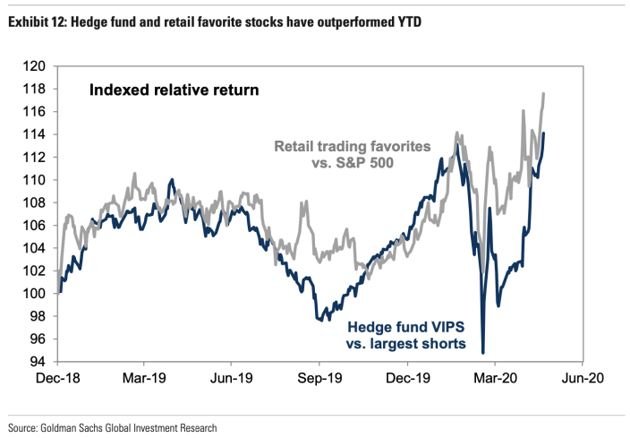 Stocks most favored by retail traders have outperformed the broader market since the March 23 bottom. (Source: Goldman Sachs)