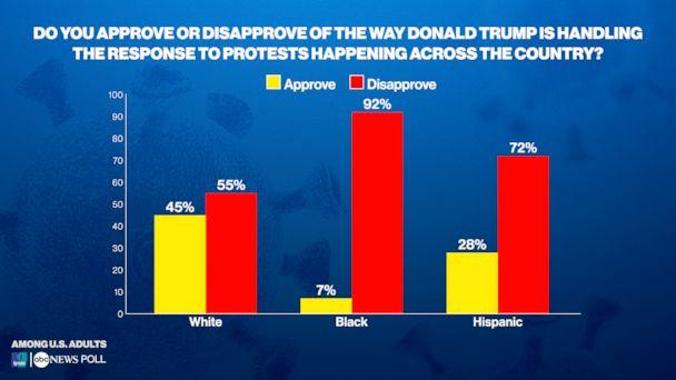 Do you approve or disapprove of the way Donald Trump is handling the response to protests happening across the country? (ABC News/Ipsos Poll)