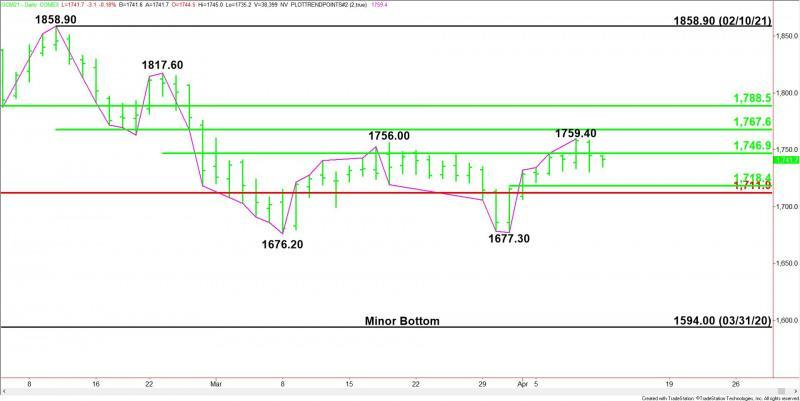 Daily June Comex Gold