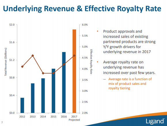 Graph showing accelerating sales and increasing royalty rate.