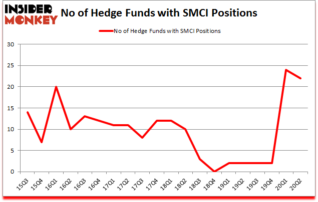 Is SMCI A Good Stock To Buy?