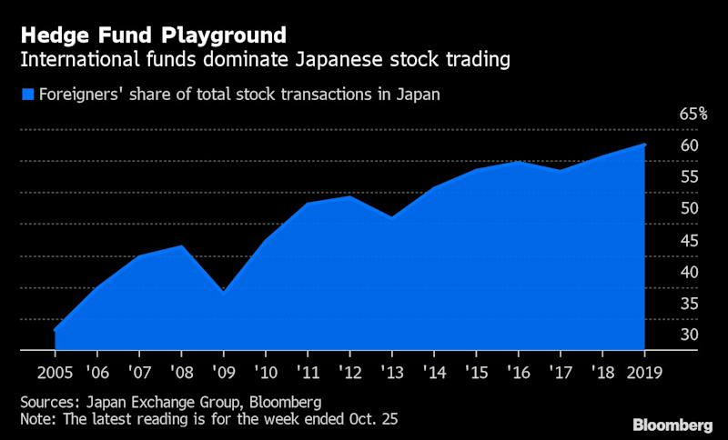 Why More Demand For Anese Stocks Is Bad News The Yen