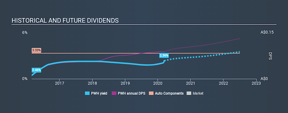 ASX:PWH Historical Dividend Yield, March 12th 2020